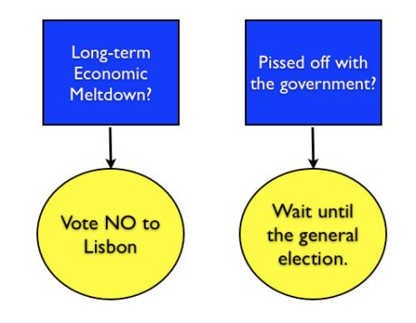 Lisbon Flowchart